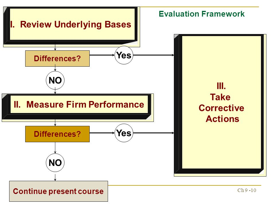 strategy evaluation framework by fred david