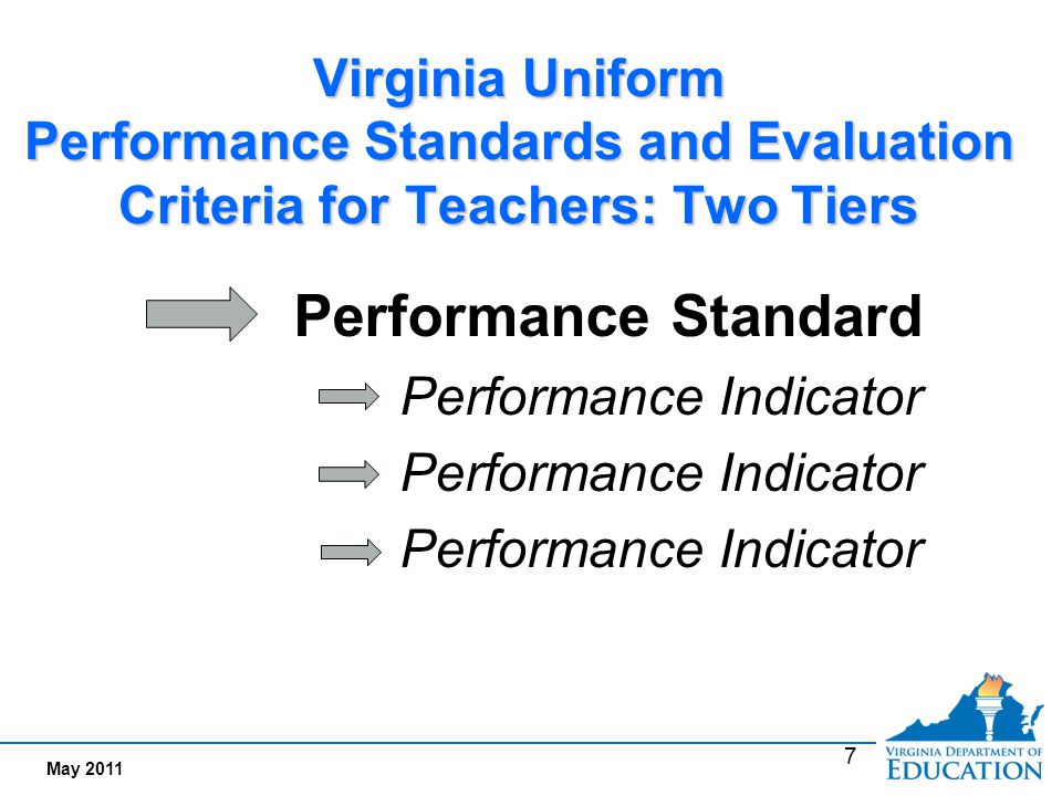 What are Performance Indicators