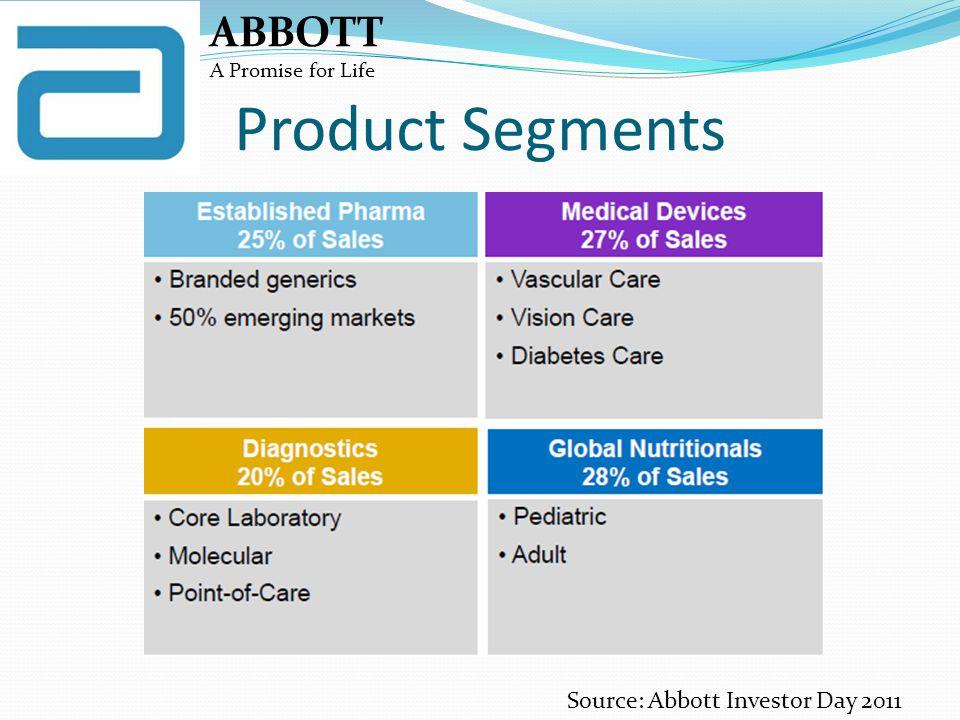 Product Segments ABBOTT Source Abbott Investor Day 2011