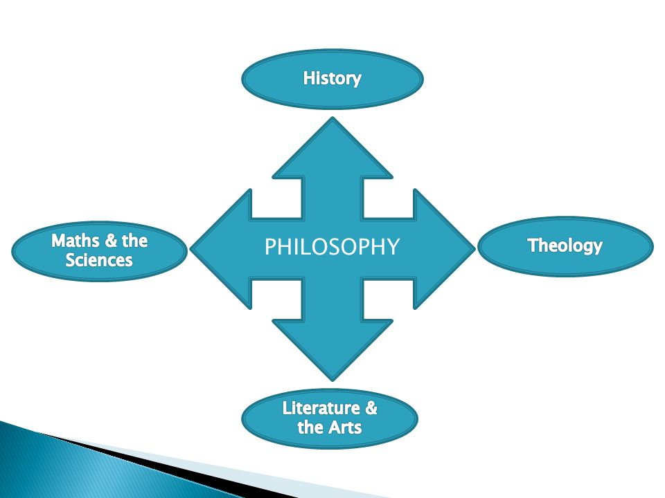 History PHILOSOPHY Theology Maths & the Sciences Literature & the Arts