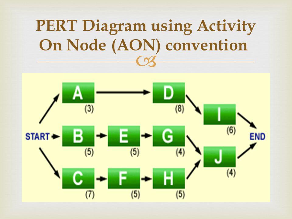 Workshop 3 Gantt And Pert Chart Ppt Download