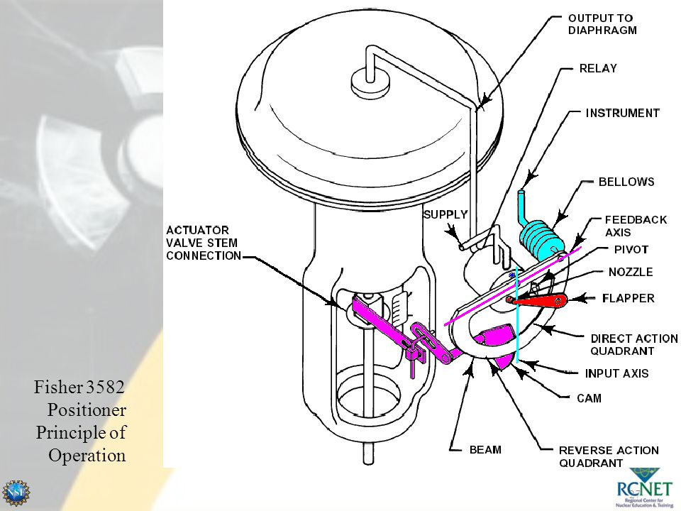 Air Operated Valve Calibration NMV21 - ppt video online download