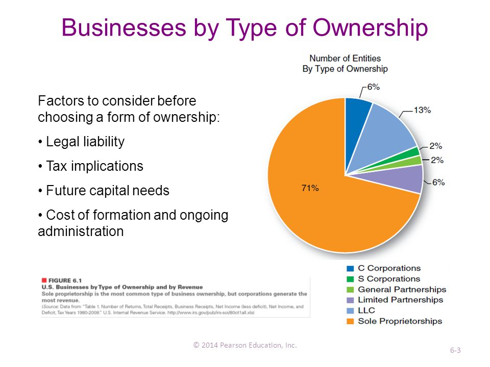 what are the three main types of business ownership