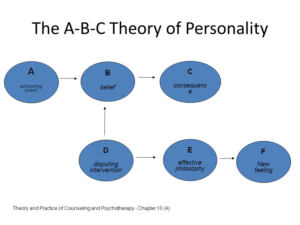 The A-B-C Theory of Personality