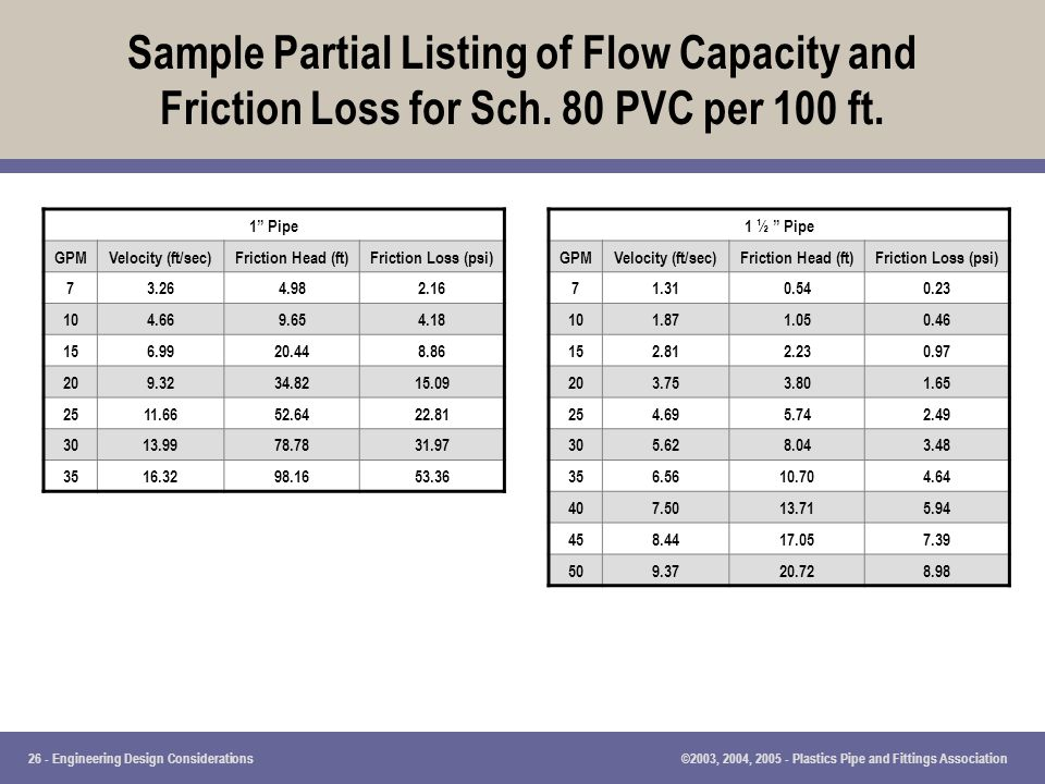 S≤ Partial Listing of Flow Capacity and Friction Loss for Sch  sc 1 st  SlidePlayer & Engineering Design Considerations - ppt download