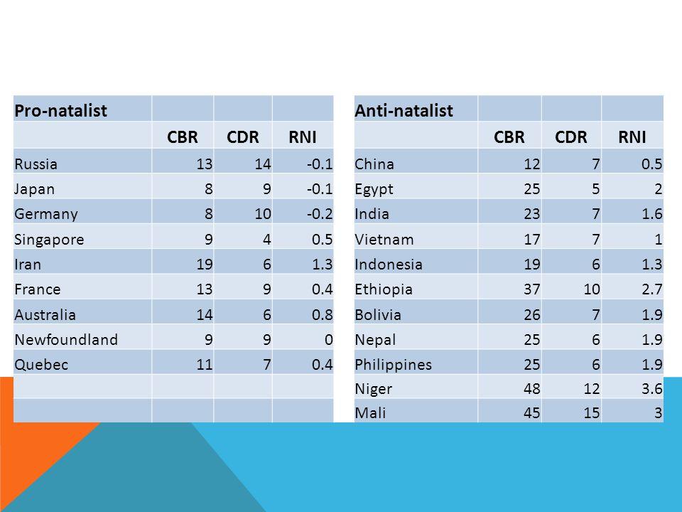 antinatalist countries