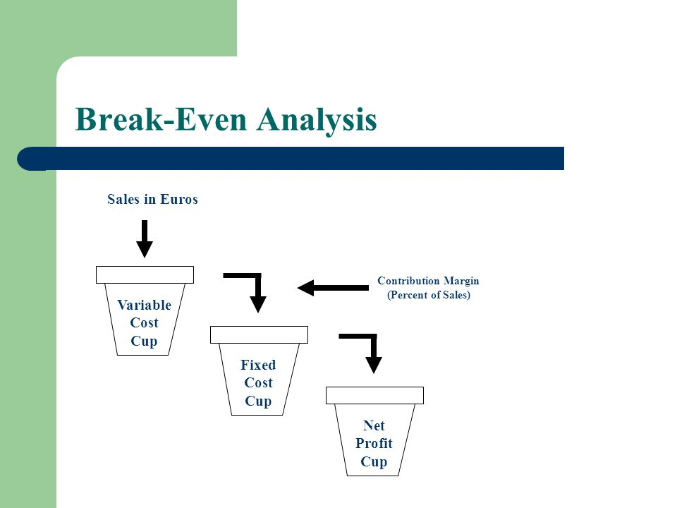 Break-Even Analysis Sales in Euros Variable Cost Cup Fixed Net Profit