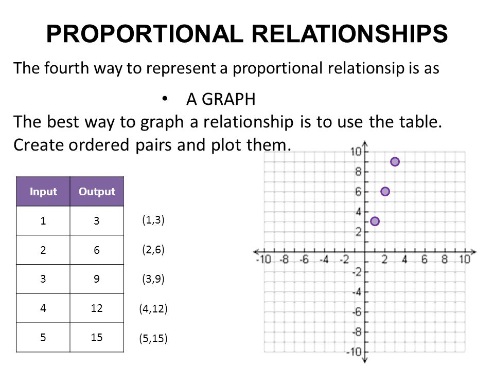 proportional relationship and graphs