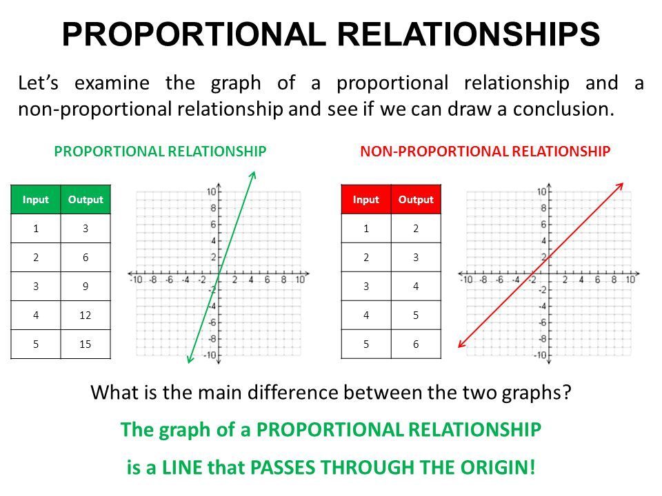 Image result for proportional relationship graph