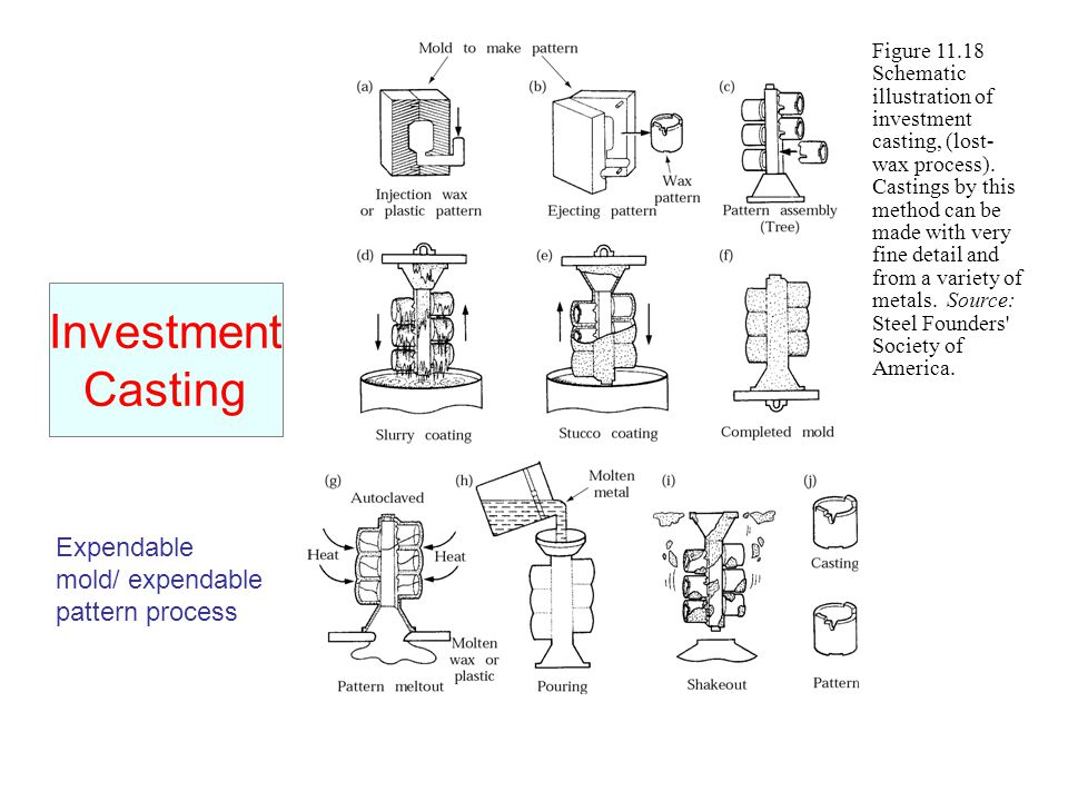 Metal Casting Processes Ppt Video Online Download