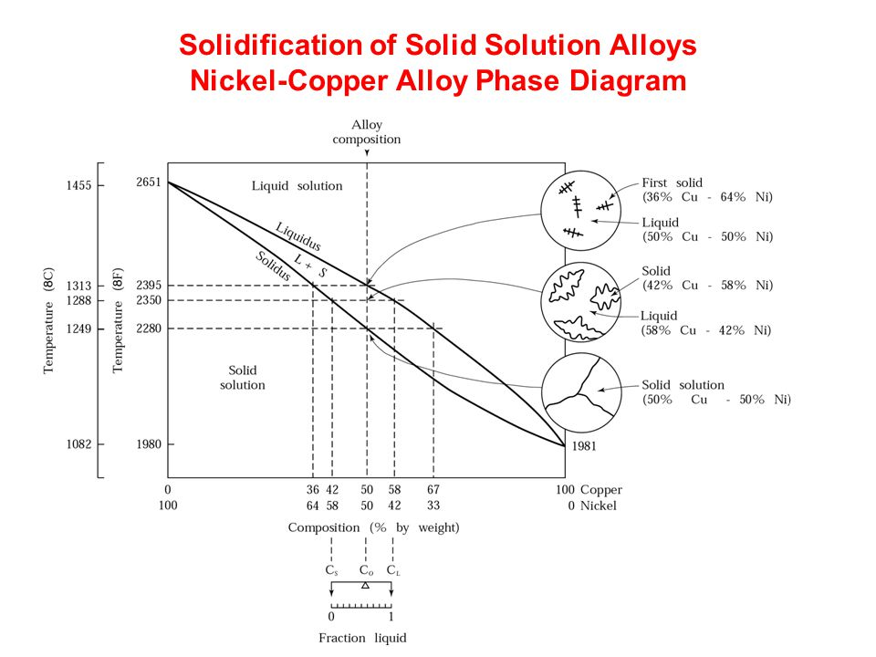 Solidification Of Solid Solution Alloys Nickel Copper Alloy Phase Diagram on Zinc Tin Phase Diagram