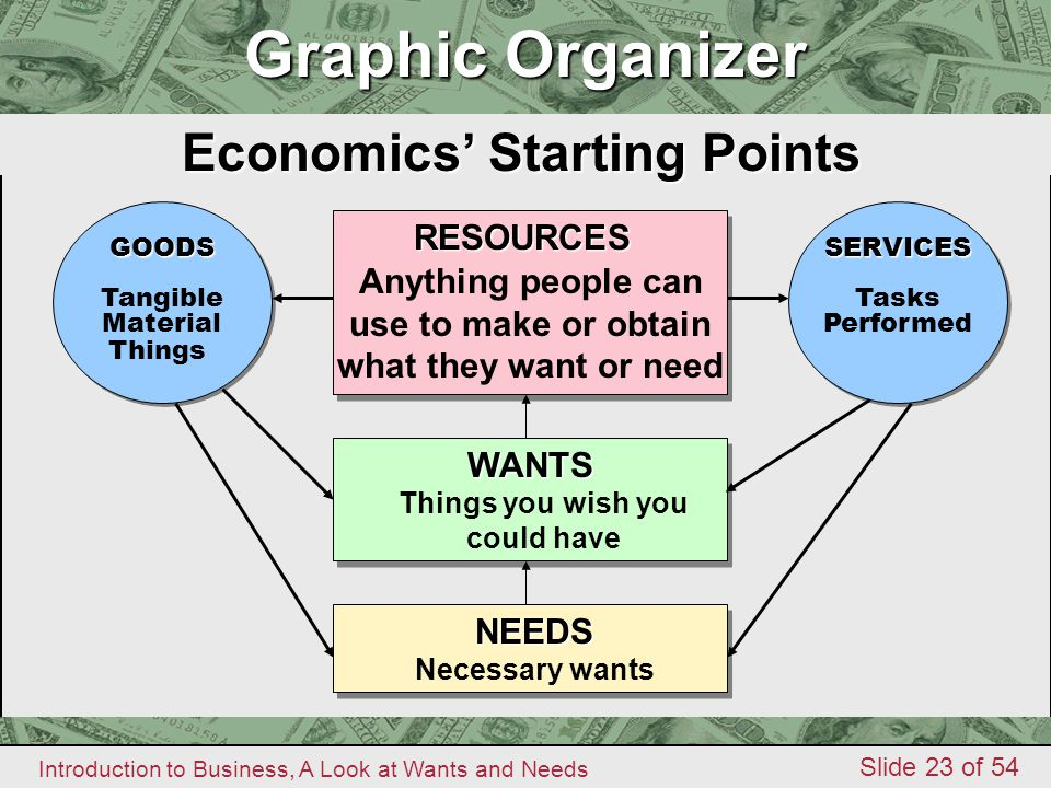 Economics' Starting Points