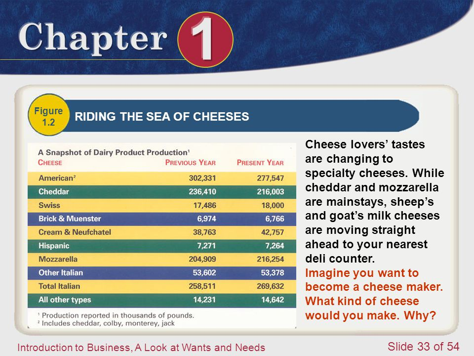 RIDING THE SEA OF CHEESES