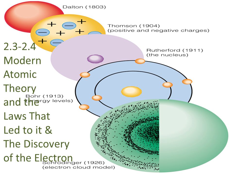 2.3-2.4 Modern Atomic Theory and the Laws That Led to it & The Discovery of the Electron