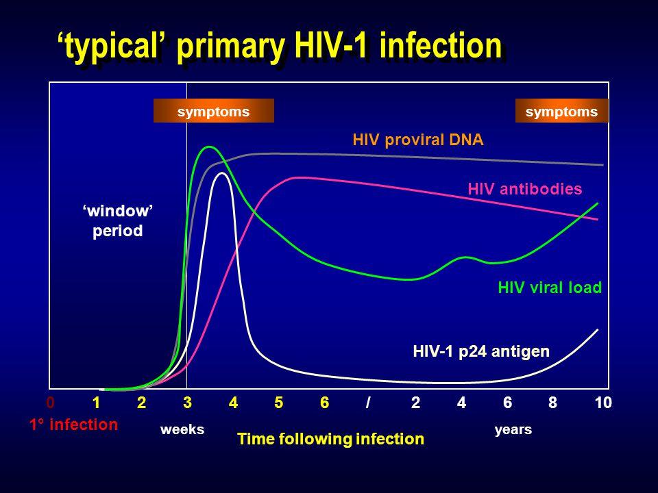 Maximum Window Period For Hiv