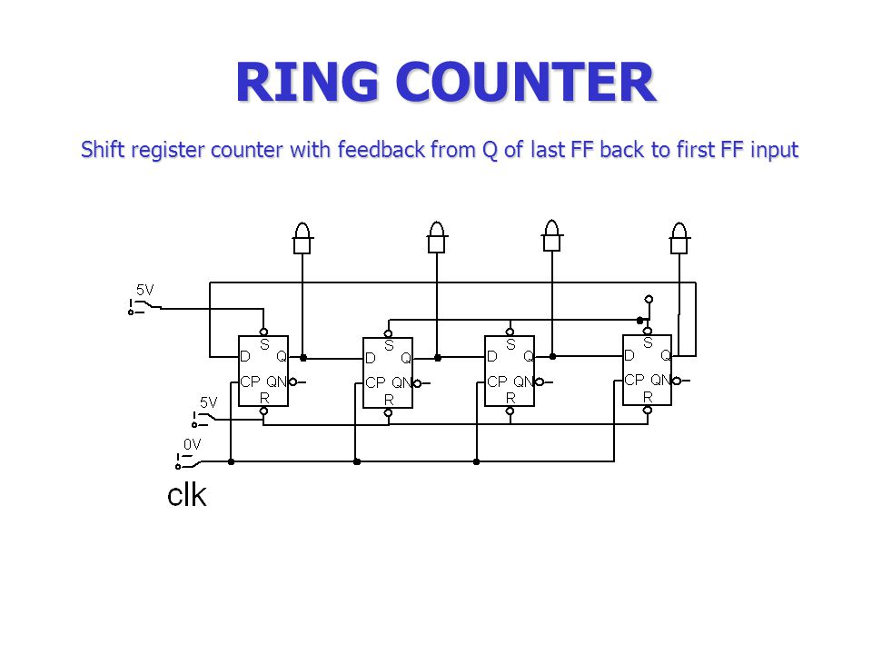 Electronics technology ppt video online download 31 ring counter shift register counter with feedback from q of last ff back to first ff input ccuart Images