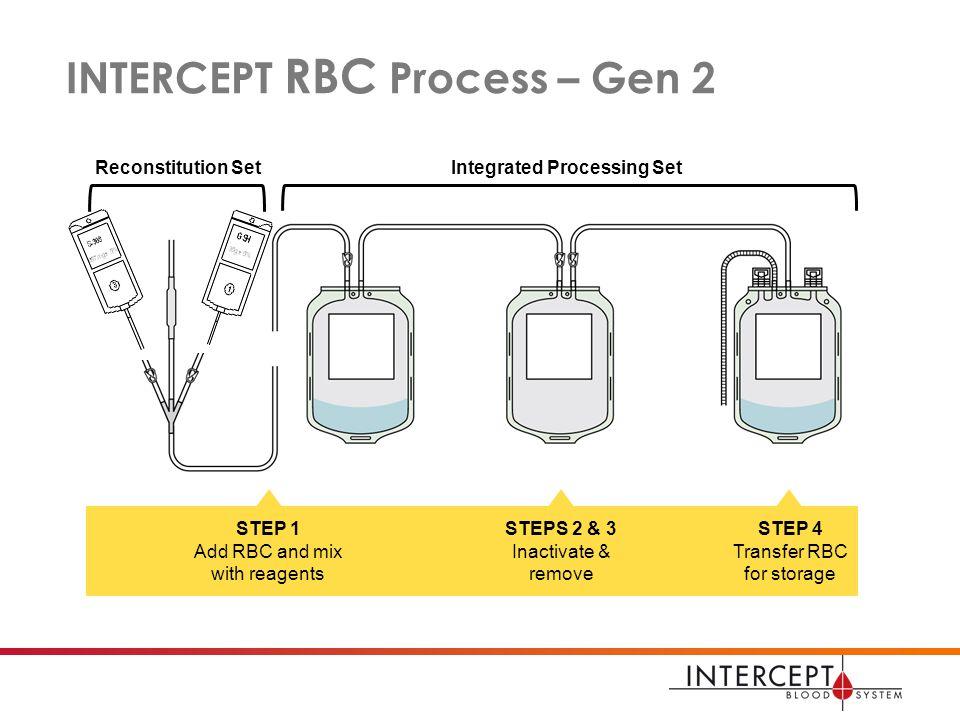 how to set up e transfer rbc