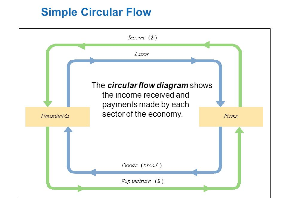 Production income and employment chapter 6 part 1 ppt video 24 simple circular flow the circular flow diagram shows the income received and payments made by each sector of the economy ccuart Choice Image