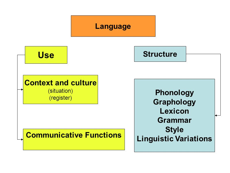Linguistic Variations Communicative Functions