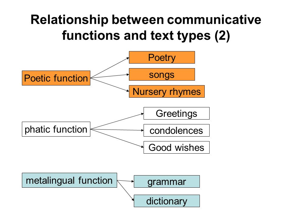 Relationship between communicative functions and text types (2)