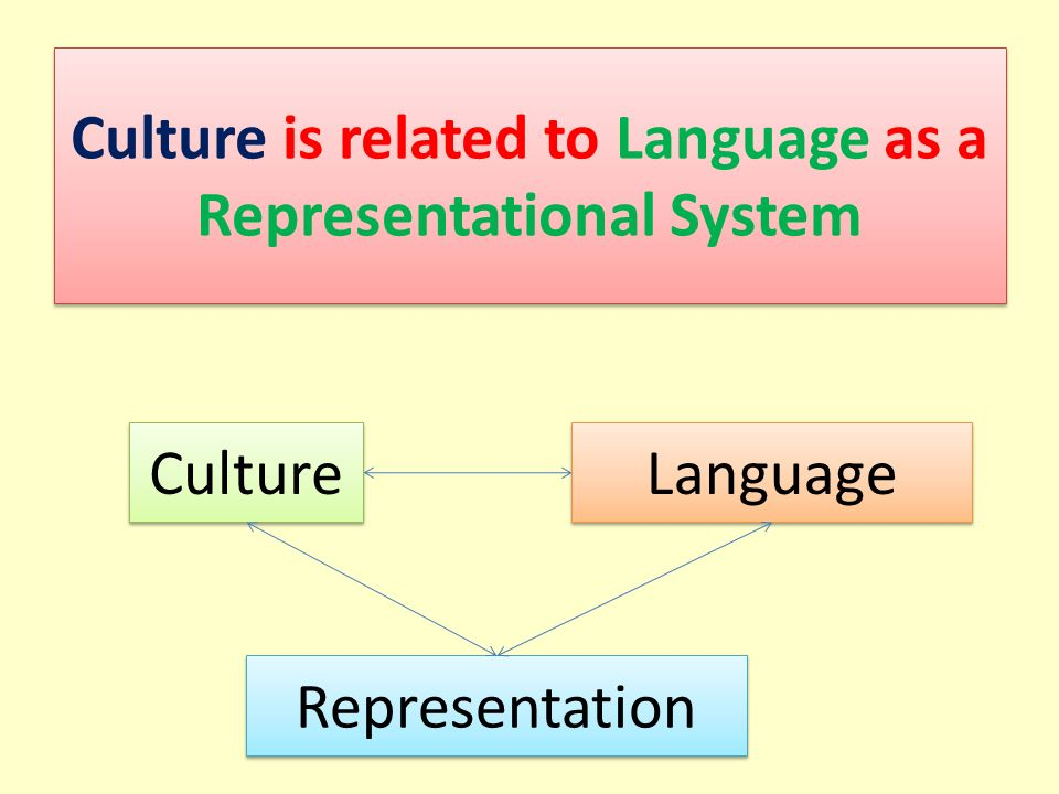 Culture is related to Language as a Representational System