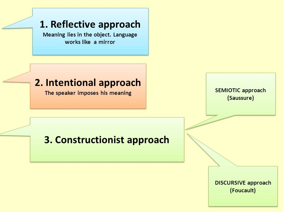 3. Constructionist approach