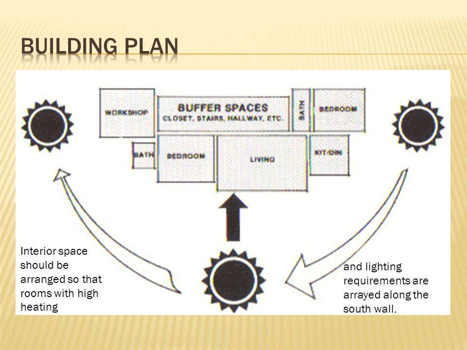 Building plan Interior space should be arranged so that rooms with high heating.