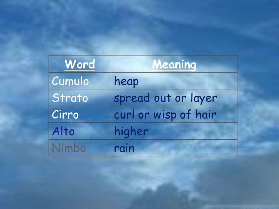 Word Meaning. Cumulo. heap. Strato. spread out or layer. Cirro. curl or wisp of hair. Alto. higher.