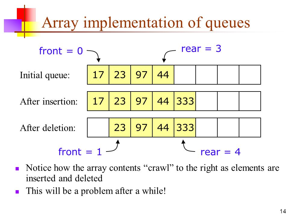 Array implementation of queues