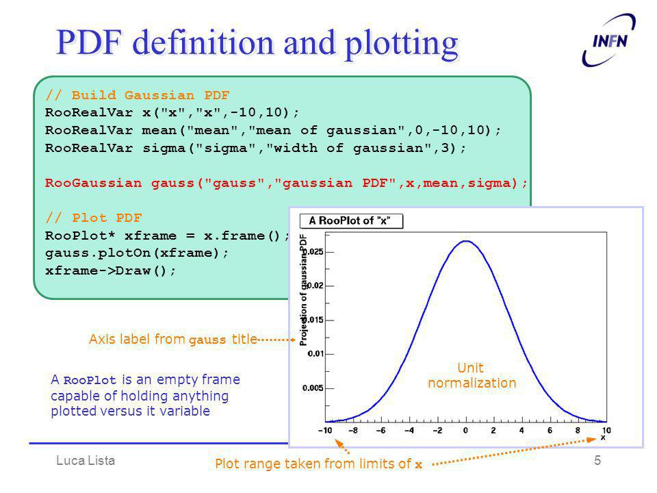 PDF definition and plotting