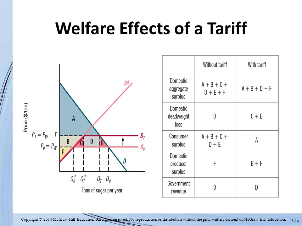 welfare effects of a tariff essay Welfare effects of a tariff in a small country suppose bolivia is open to free trade in the world market for wheat because of bolivia's small size, the demand for and supply of wheat in bolivia do not affect the world price.