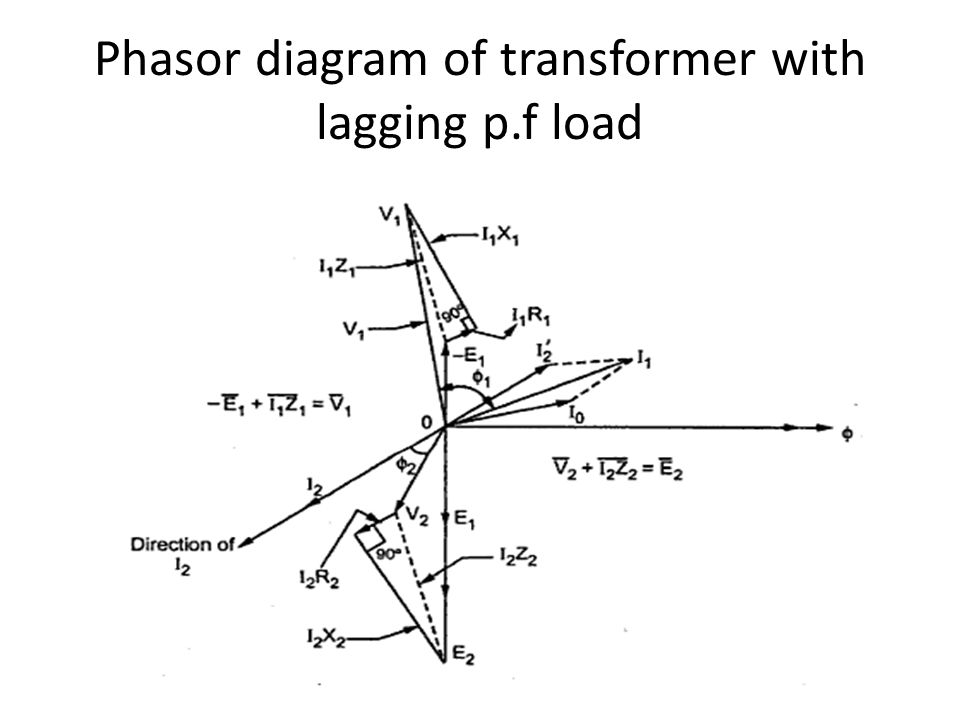 Transformers ppt video online download 21 phasor diagram of transformer with lagging pf load ccuart Images