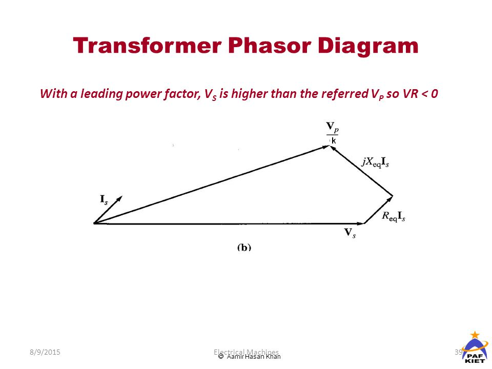 Transformers ppt video online download transformer phasor diagram ccuart Images