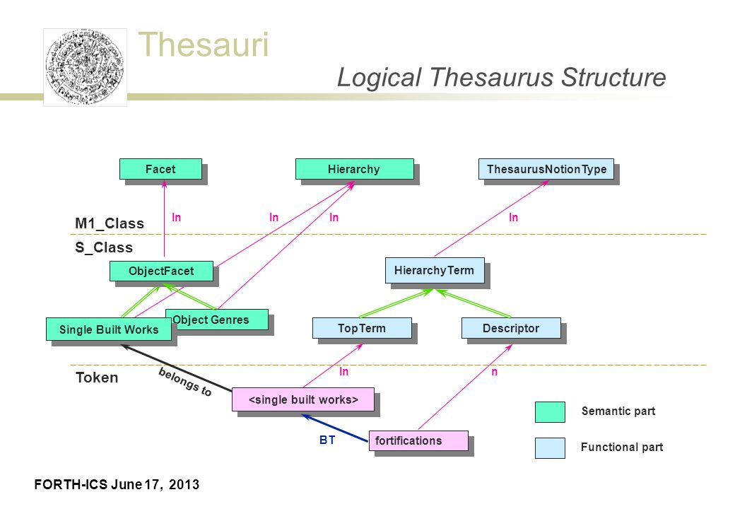 Thesaurus building martin doerr athens june 17 ppt download logical thesaurus structure ccuart Gallery