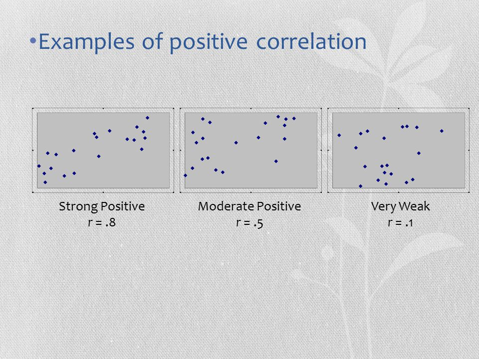 Examples of positive correlation