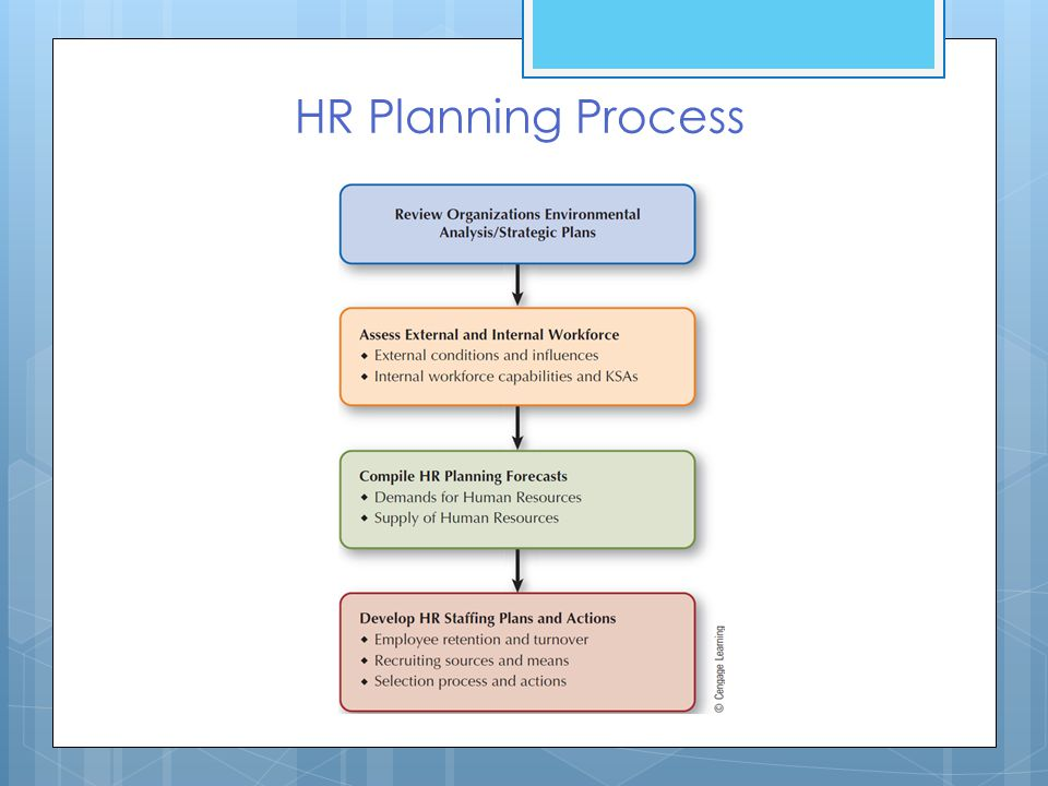 role of hr in human resource planning at macro level during recession The role of the human resource manager is evolving with the change in competitive market environment and the fact that human resource management must play a more strategic role in the success of an organization.