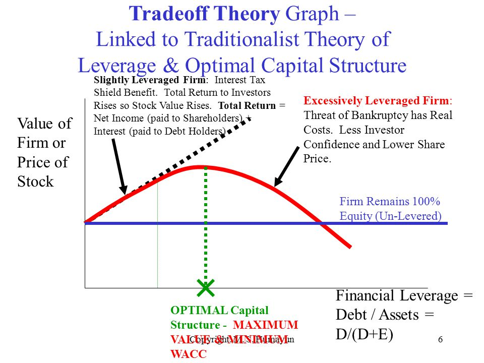 capital structure theories Capital structure theories can help explain the choices banks made on raising capital during the financial crisis under the pecking order theory, when banks have private information about their assets, they would choose to issue debt before equity to minimize the undervaluation problem.