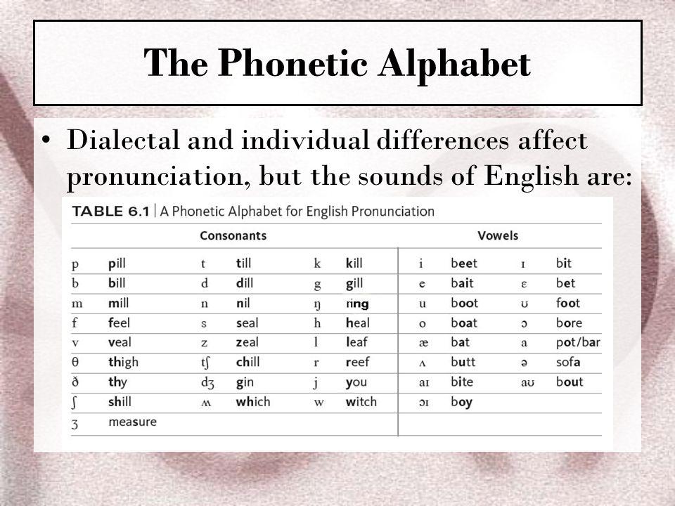 English Letter Pronunciation Chart Yubad