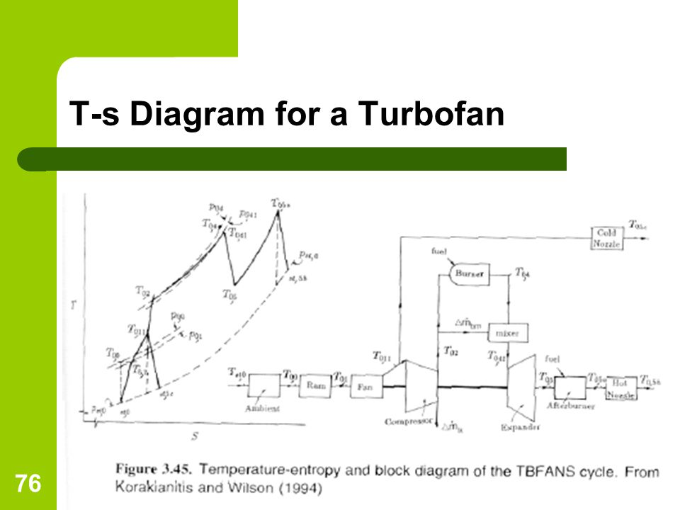 Turbine Engine Pv Diagram - Wiring Diagram G11
