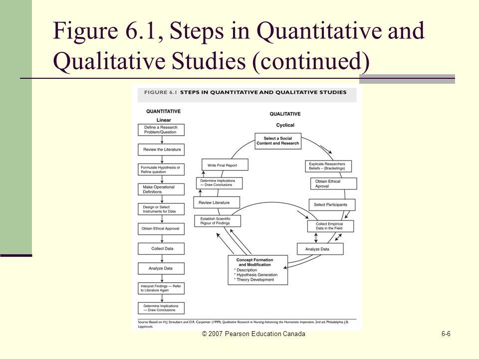 steps in research design pdf