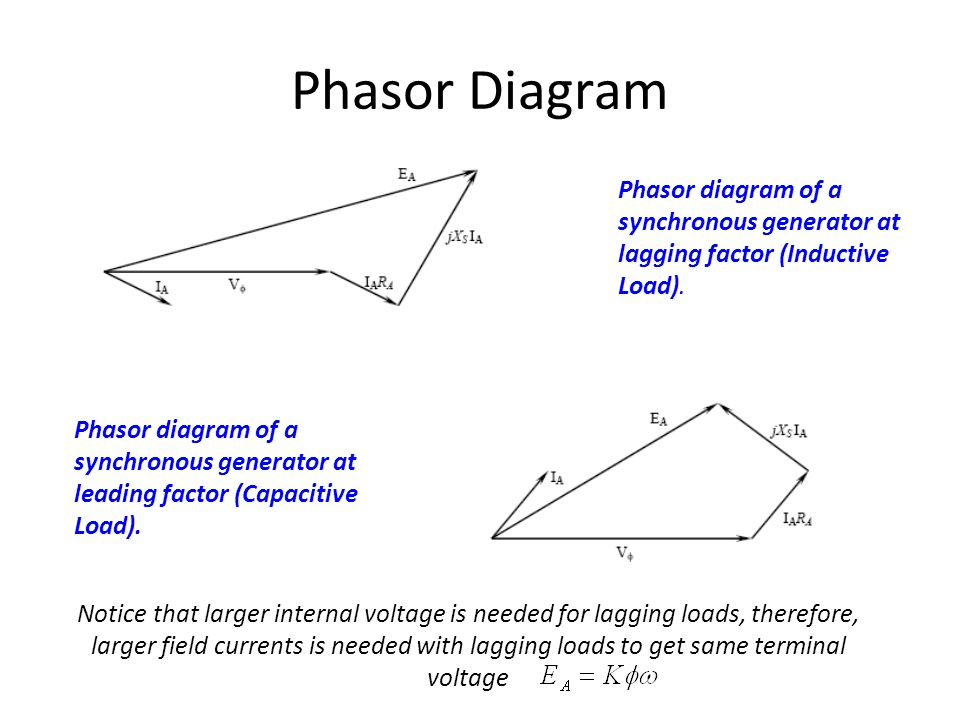 Synchronous generator ppt video online download 10 phasor ccuart Image collections