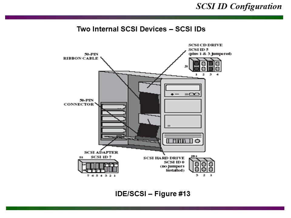 IDE and SCSI Devices Terms and Definitions  - ppt video