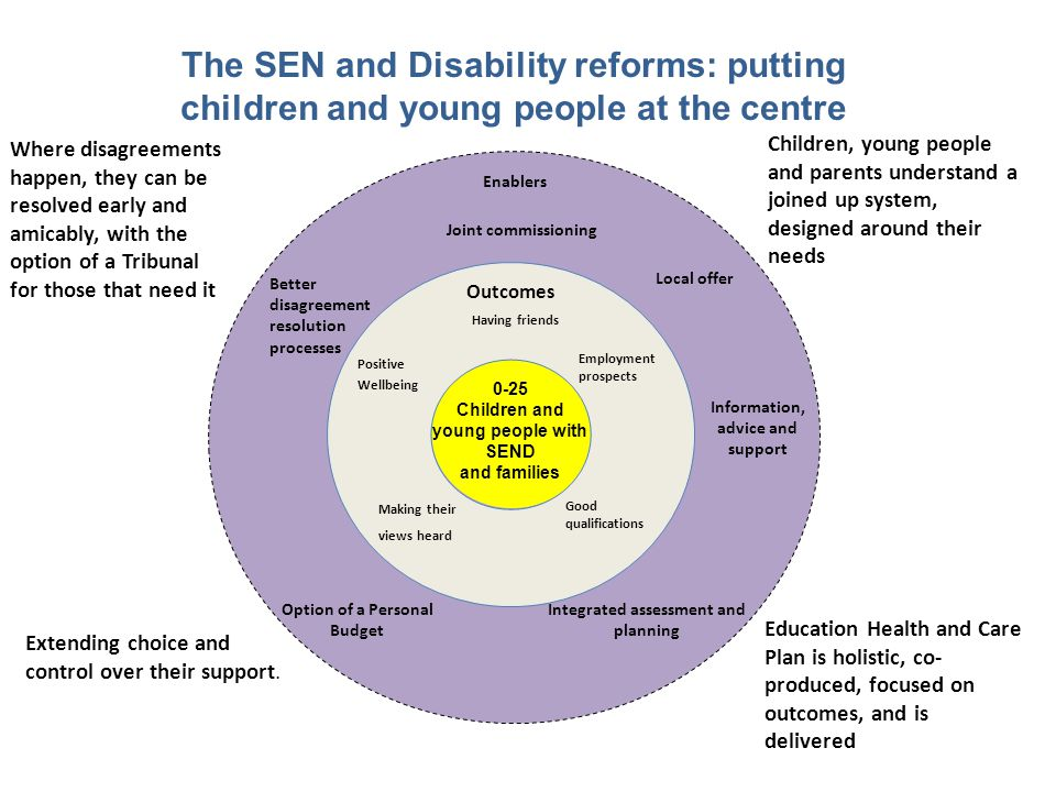 The SEN and Disability reforms: putting children and young people at the centre