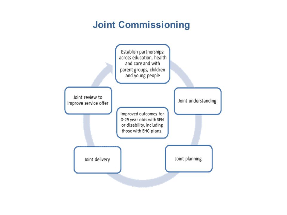 Joint Commissioning We are on a journey of change.