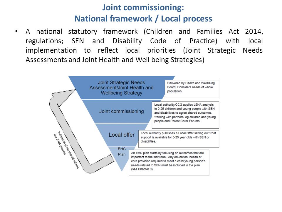 National framework / Local process