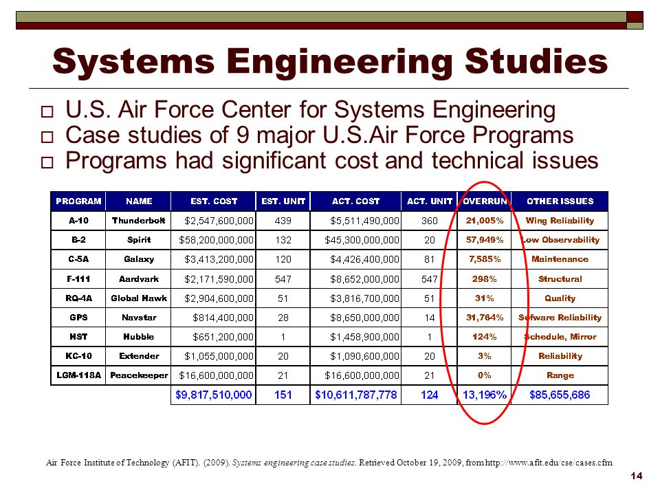 Lean agile systems engineering ppt download systems engineering studies fandeluxe Gallery