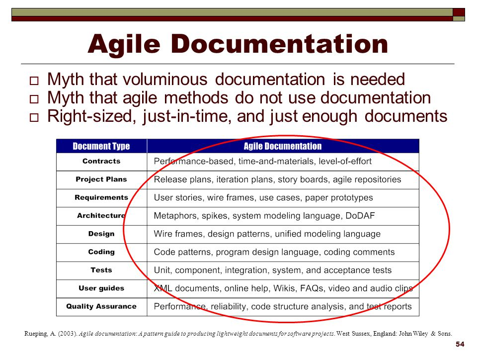 Lean Amp Agile Systems Engineering Ppt Download