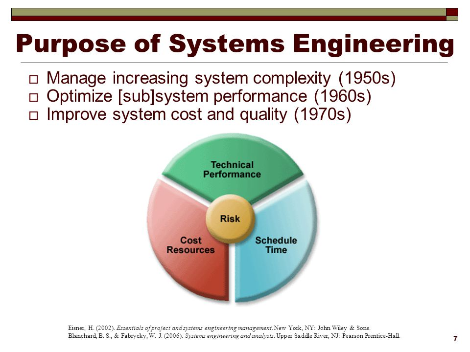 Lean agile systems engineering ppt download purpose of systems engineering fandeluxe Gallery