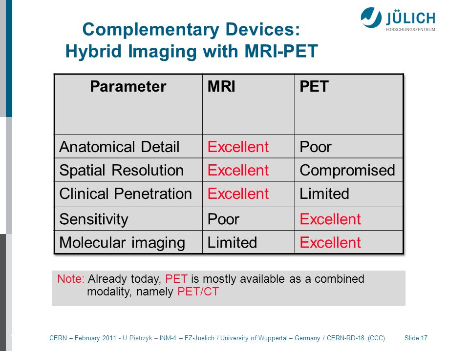 Complementary Devices: Hybrid Imaging with MRI-PET