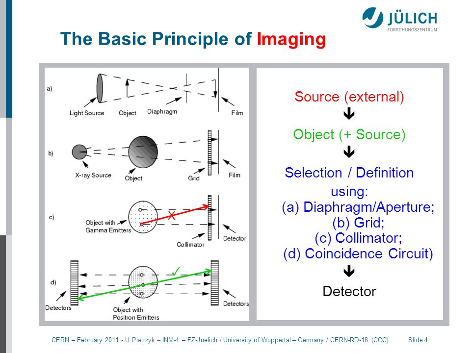 The Basic Principle of Imaging